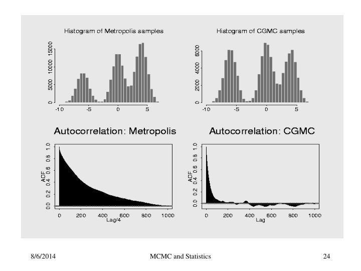 MCMC and Statistics