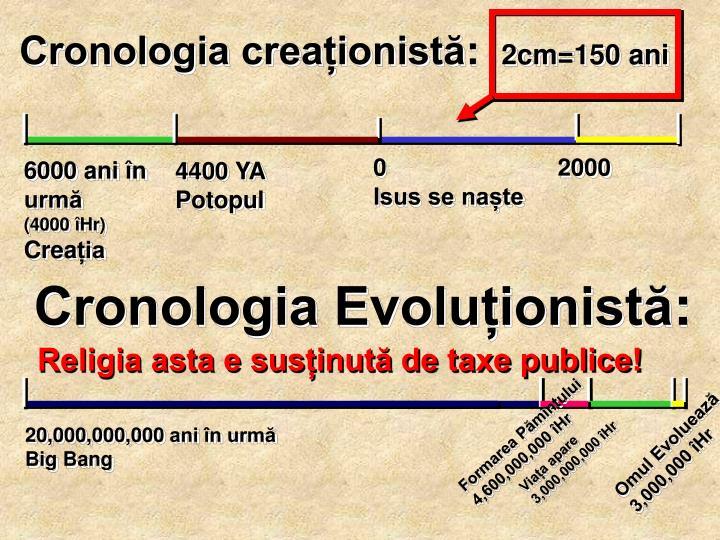 Cronologia creaționistă
