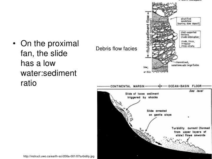 On the proximal fan, the slide has a low water:sediment ratio