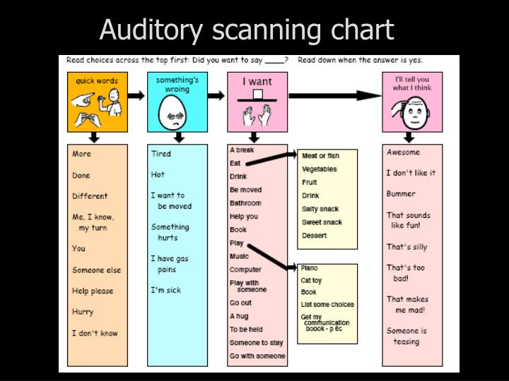 Auditory scanning chart