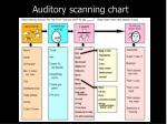 auditory scanning chart