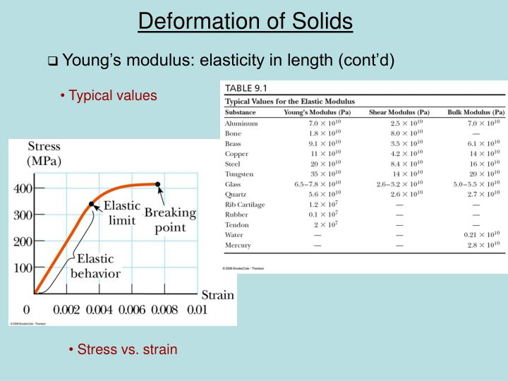 Young's modulus: elasticity in length (cont'd)