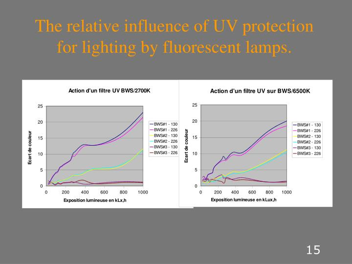 The relative influence of UV protection for lighting by fluorescent lamps.