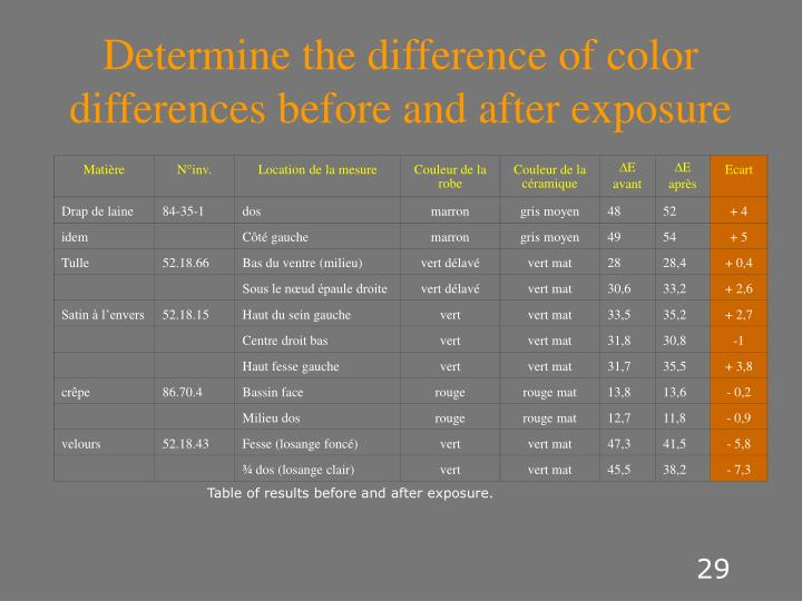 Determine the difference of color differences before and after exposure
