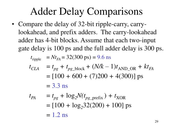 Adder Delay Comparisons