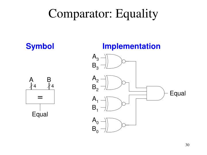 Comparator: Equality