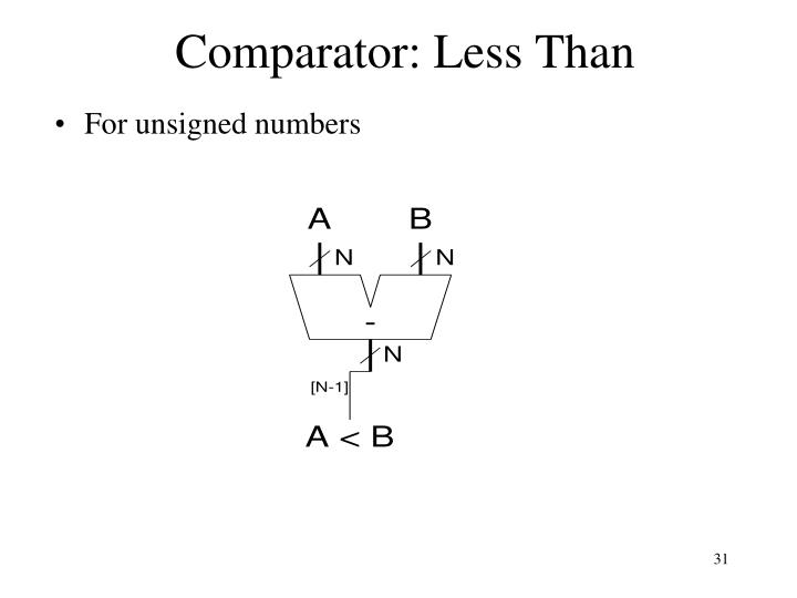 Comparator: Less Than