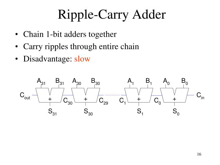 Ripple-Carry Adder
