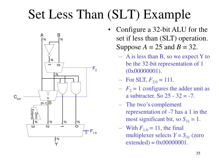 Set Less Than (SLT) Example