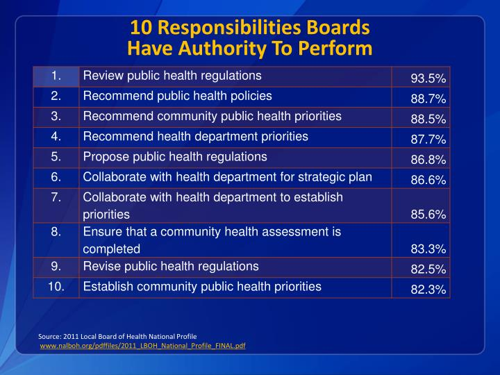 10 Responsibilities Boards