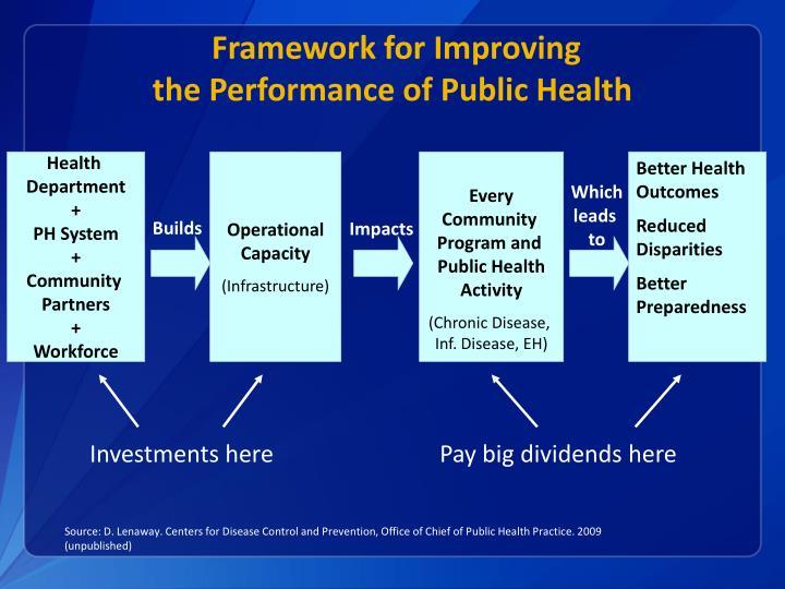 Framework for Improving