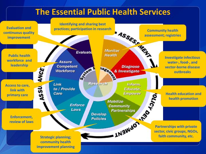 The Essential Public Health Services