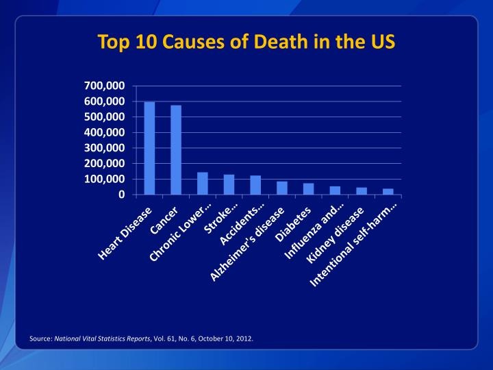 Top 10 Causes