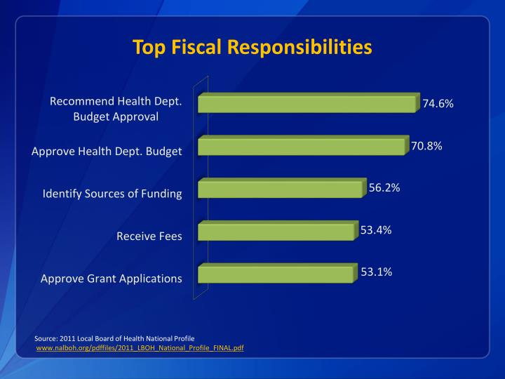 Top Fiscal Responsibilities
