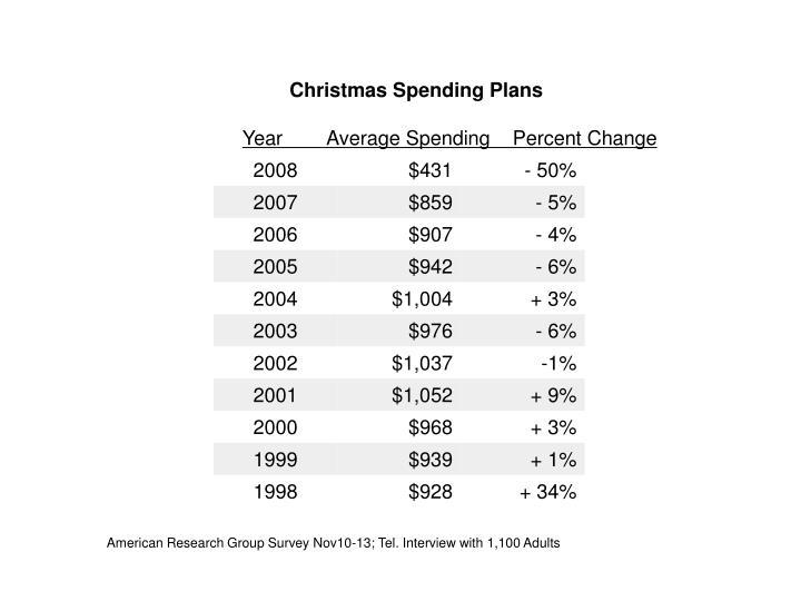 Christmas Spending Plans