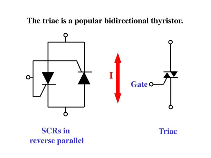 The triac is a popular bidirectional thyristor.