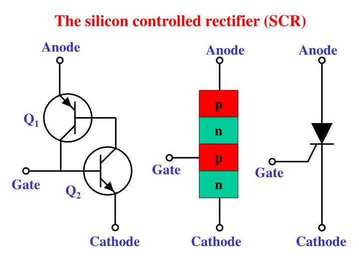 The silicon controlled rectifier (SCR)