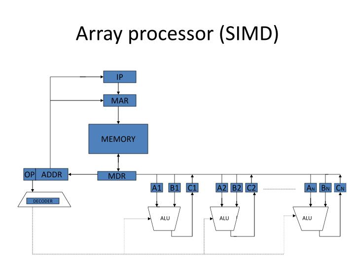 Array processor (SIMD)