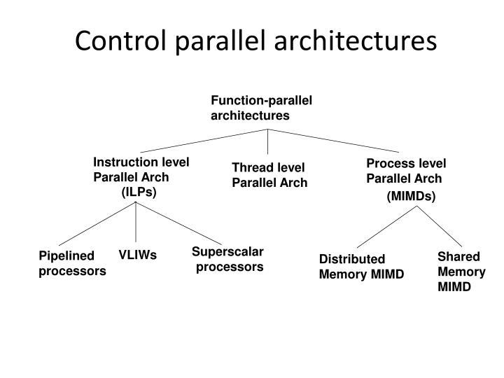 Control parallel architectures