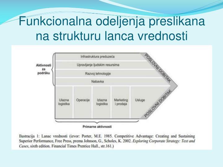 Funkcionalna odeljenja preslikana na strukturu lanca vrednosti