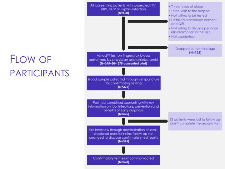 Flow of participants