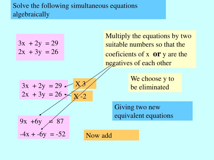 Solve the following simultaneous equations algebraically