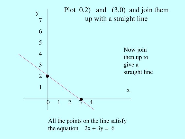 Plot  0,2)   and   (3,0)  and join them up with a straight line