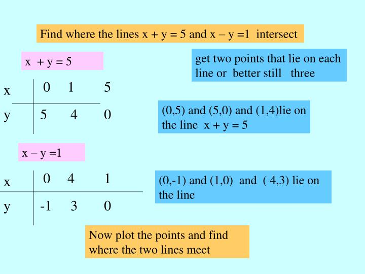 Find where the lines x + y = 5 and x – y =1  intersect