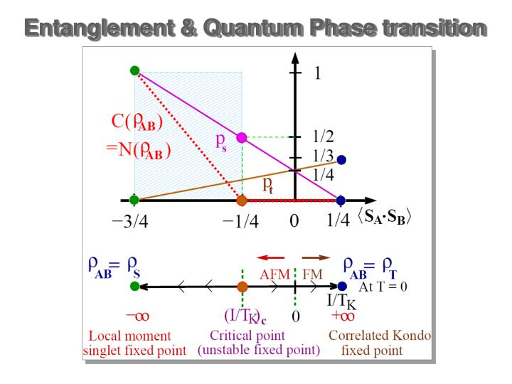 Entanglement & Quantum Phase transition