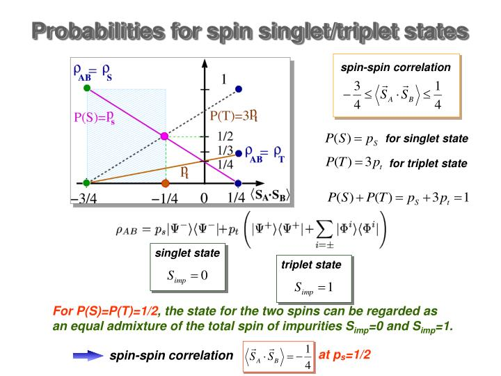 spin-spin correlation