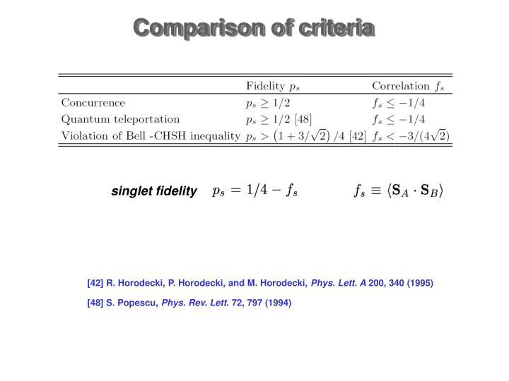 Comparison of criteria