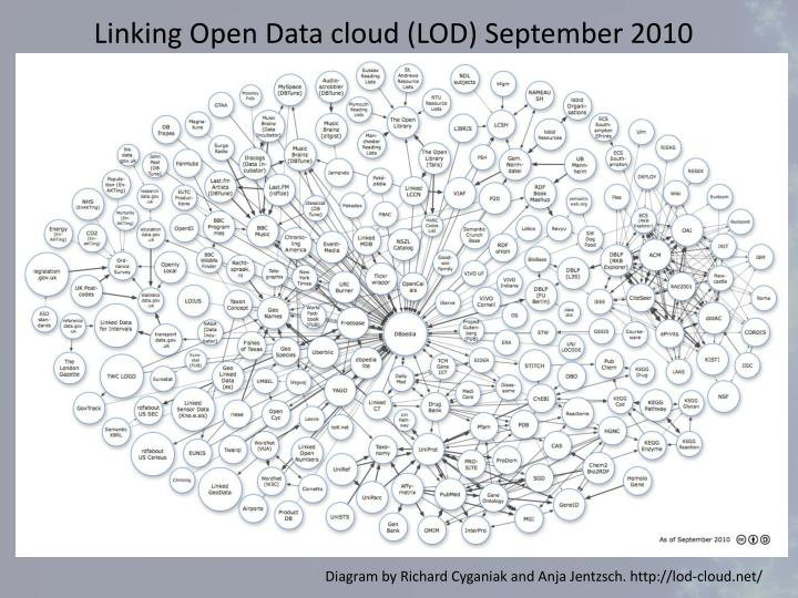Linking Open Data cloud (LOD) September 2010