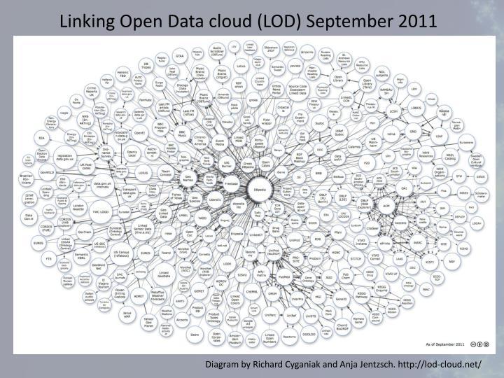 Linking Open Data cloud (LOD) September 2011