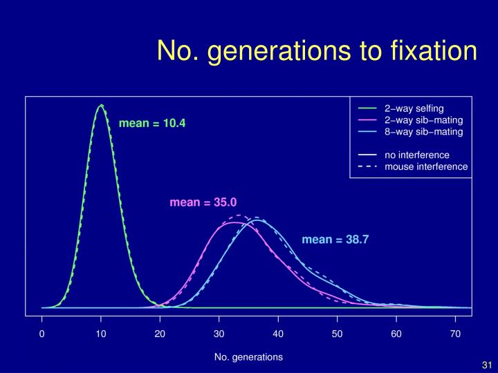 No. generations to fixation