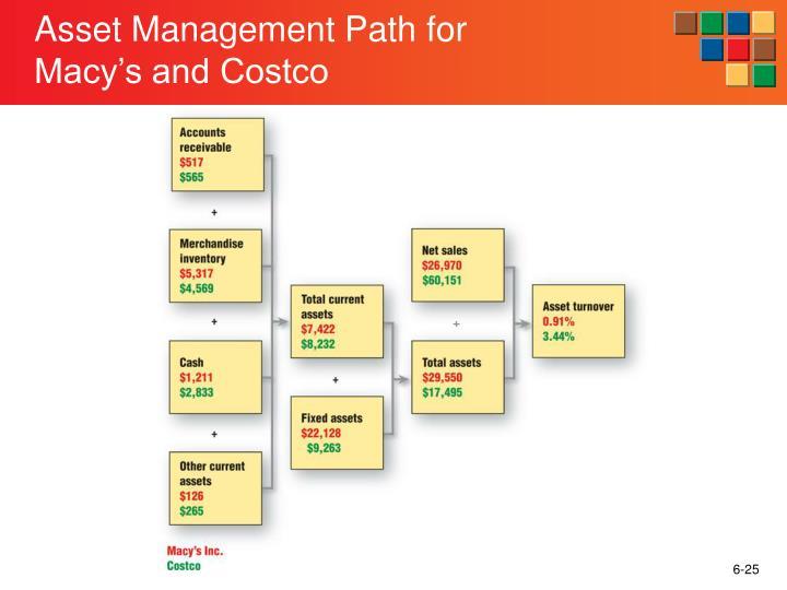 Asset Management Path for