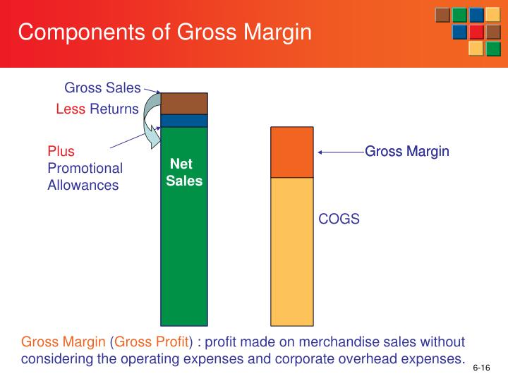Components of Gross Margin