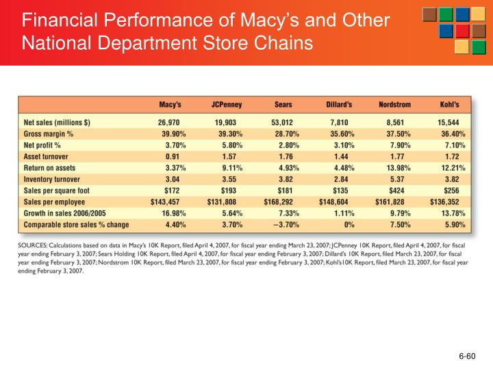 Financial Performance of Macy's and Other National Department Store Chains