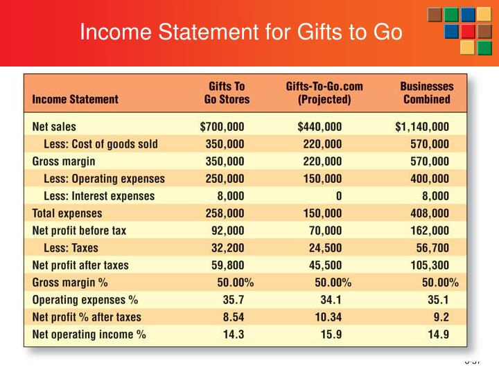 Income Statement for Gifts to Go