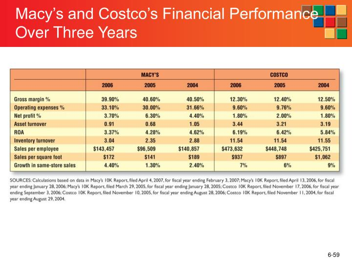 Macy's and Costco's Financial Performance