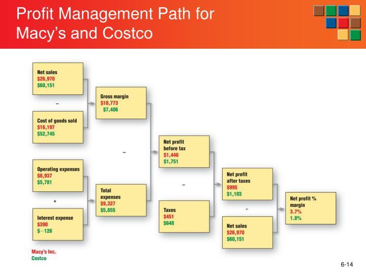 Profit Management Path for