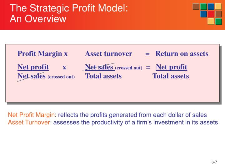 Profit Margin xAsset turnover       =   Return on assets