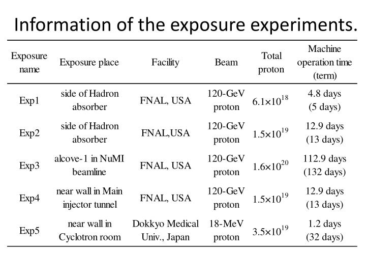 Information of the exposure experiments.