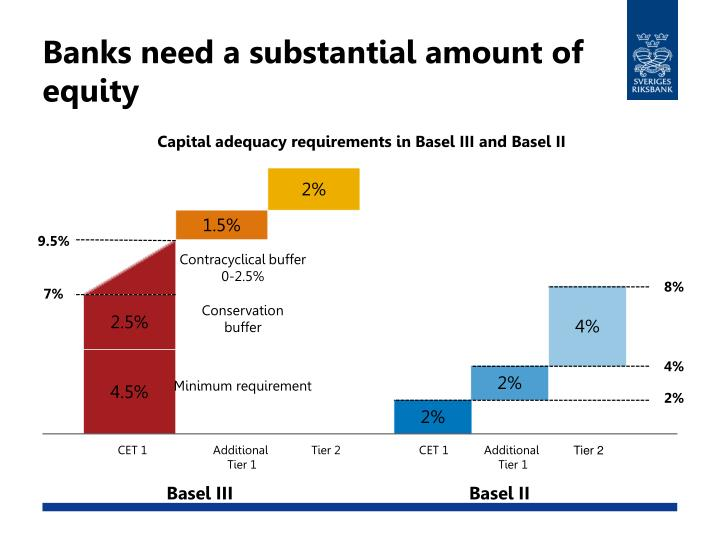 Banks need a substantial amount of equity