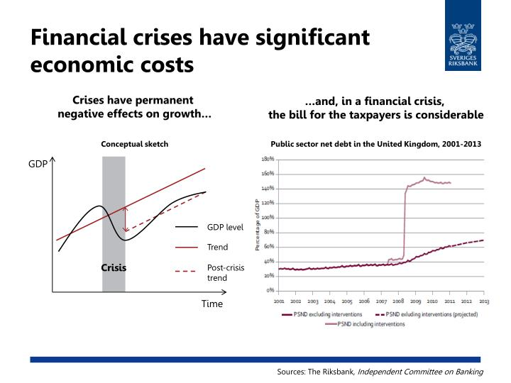 Financial crises have significant economic costs