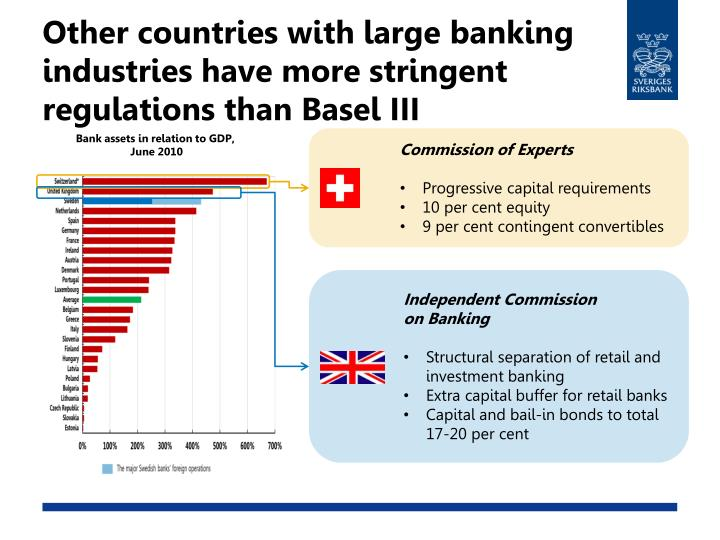 Other countries with large banking industries have more stringent regulations than Basel III