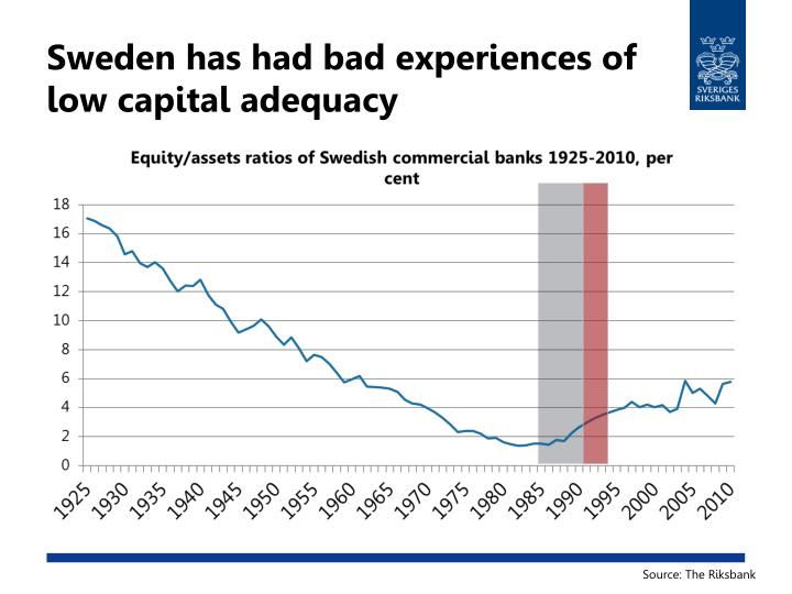 Sweden has had bad experiences of low capital adequacy