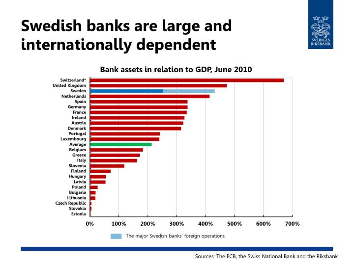 Swedish banks are large and internationally dependent
