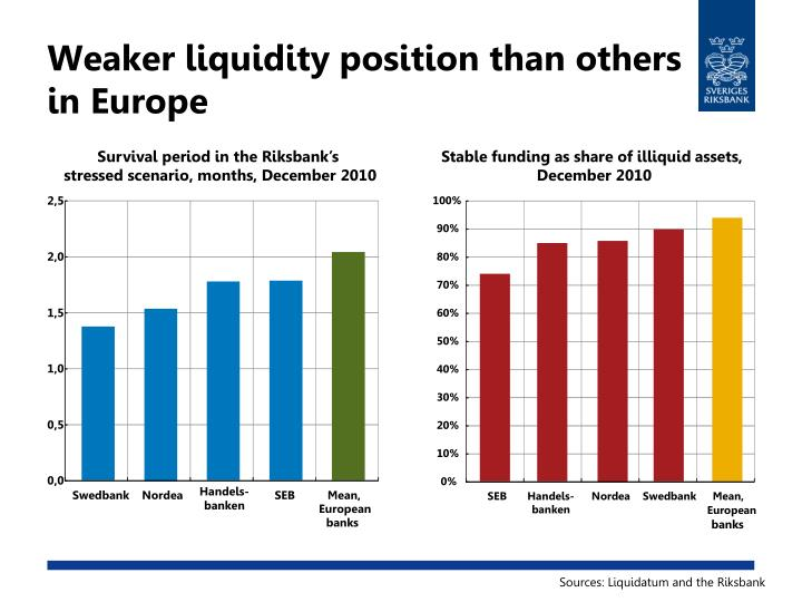 Weaker liquidity position than others in Europe