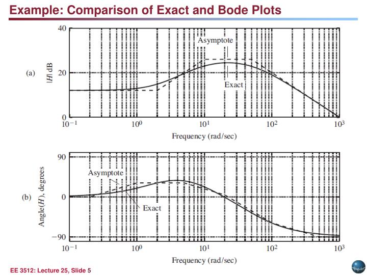 Example: Comparison of Exact and Bode Plots