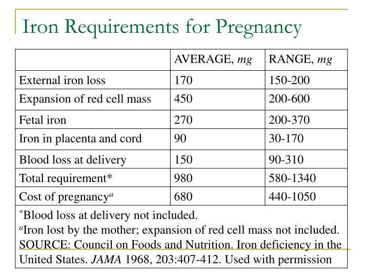 Iron Requirements for Pregnancy
